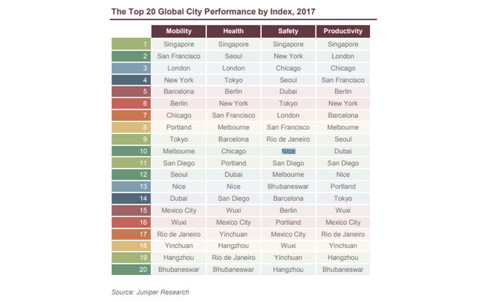 tableau Juniper smart cities
