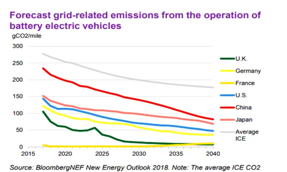 Bloomberg emissions voitures electriques